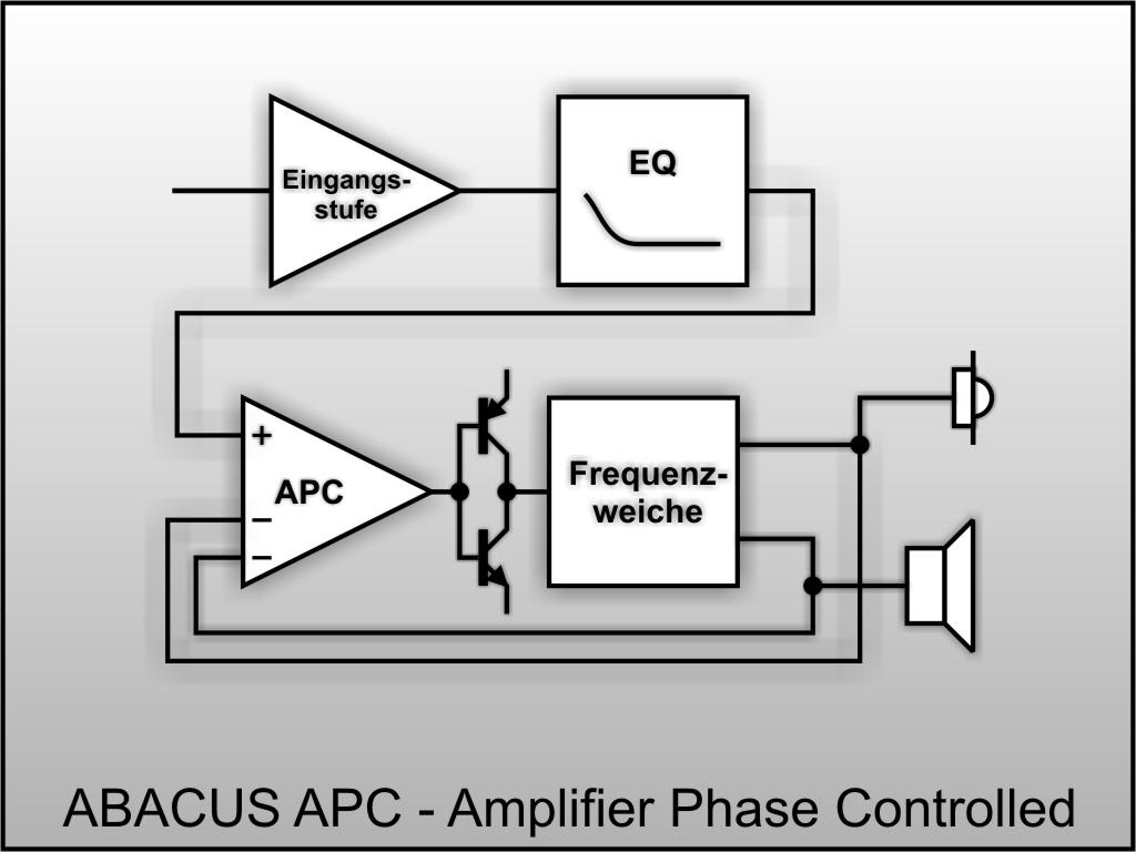 APC-Prinzip, schematisch