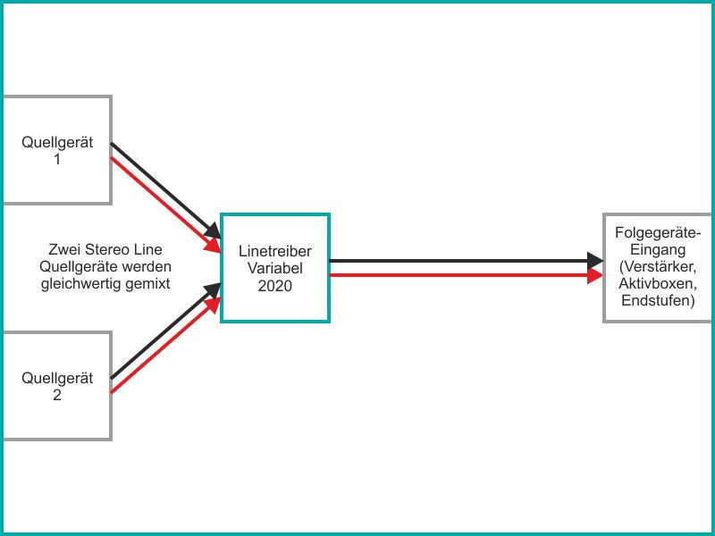 Linetreiber Vari 2020 als Signalmischer