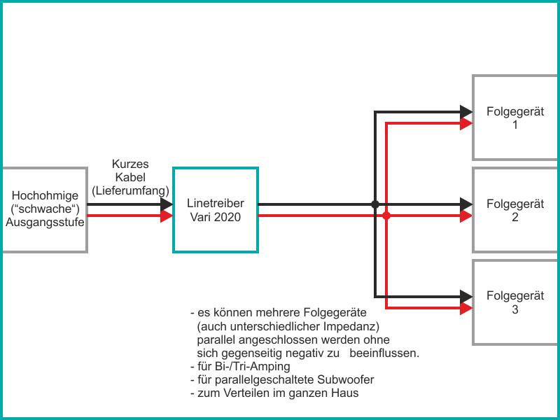 Am Ausgang können mehrere Folgegeräte parallel angeschlossen werden