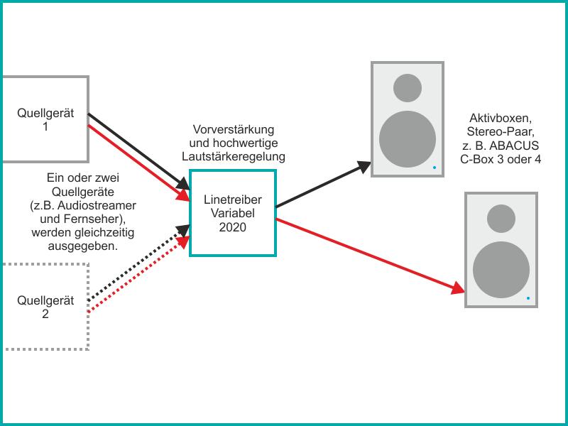 Der variable Linetreiber im Einsatz mit aktiven Lautsprechern wie der ABACUS C-Box