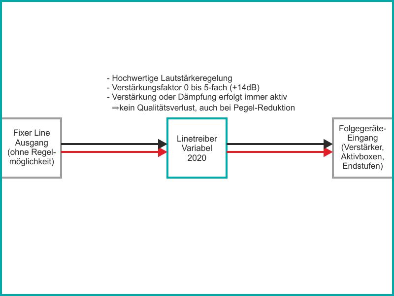 Der variable Linetreiber als hochwertige Lautstärkeregelung