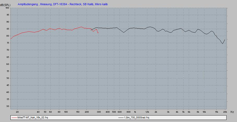Oscara 212 - Messung im Nahfeld zwischen den Tieftönern verknüpft mit Fernfeldmessung auf Hochtönerhöhe