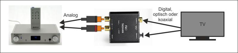 FiiO Taishan D03K mit analogem Vorverstärker