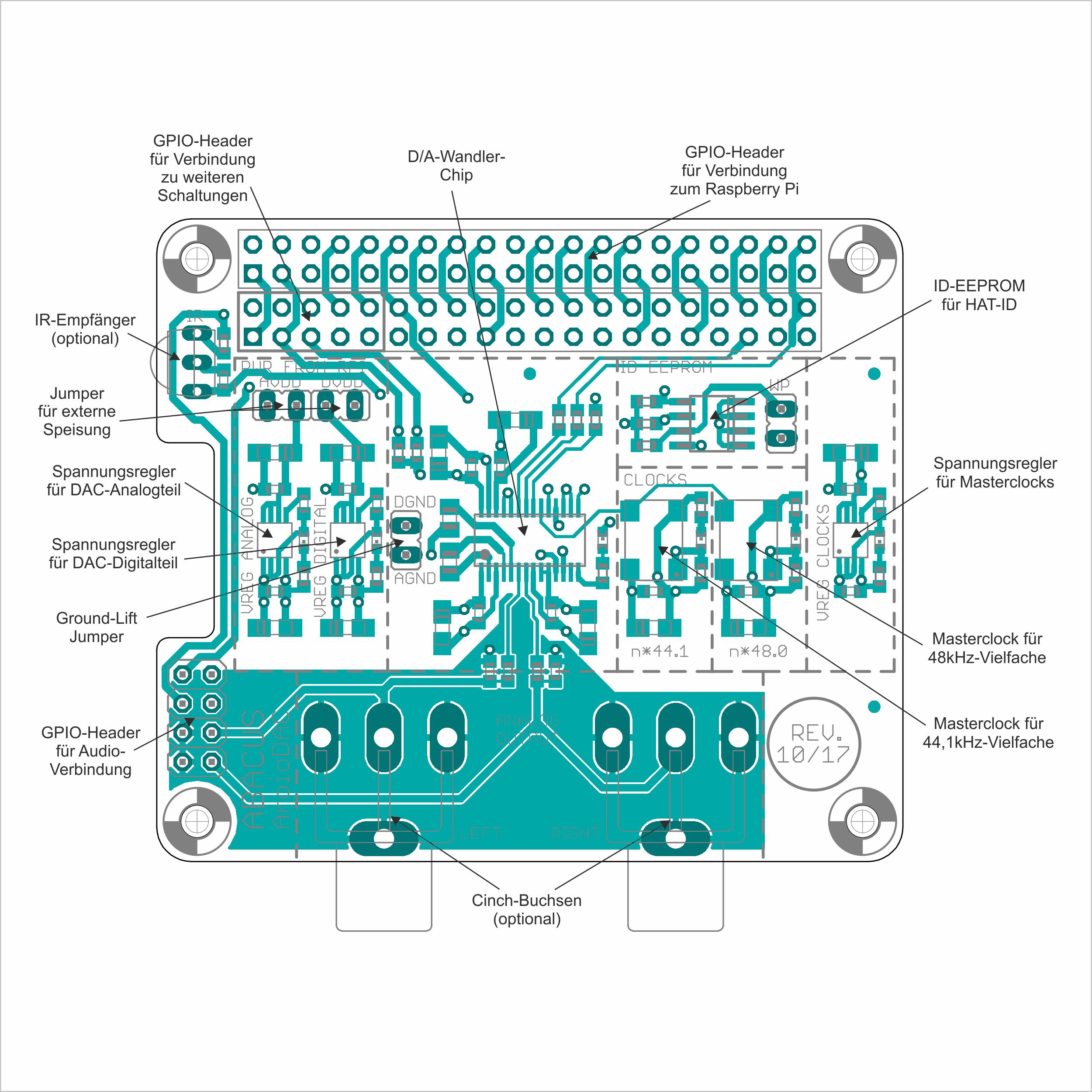 AroioDAC - Übersicht