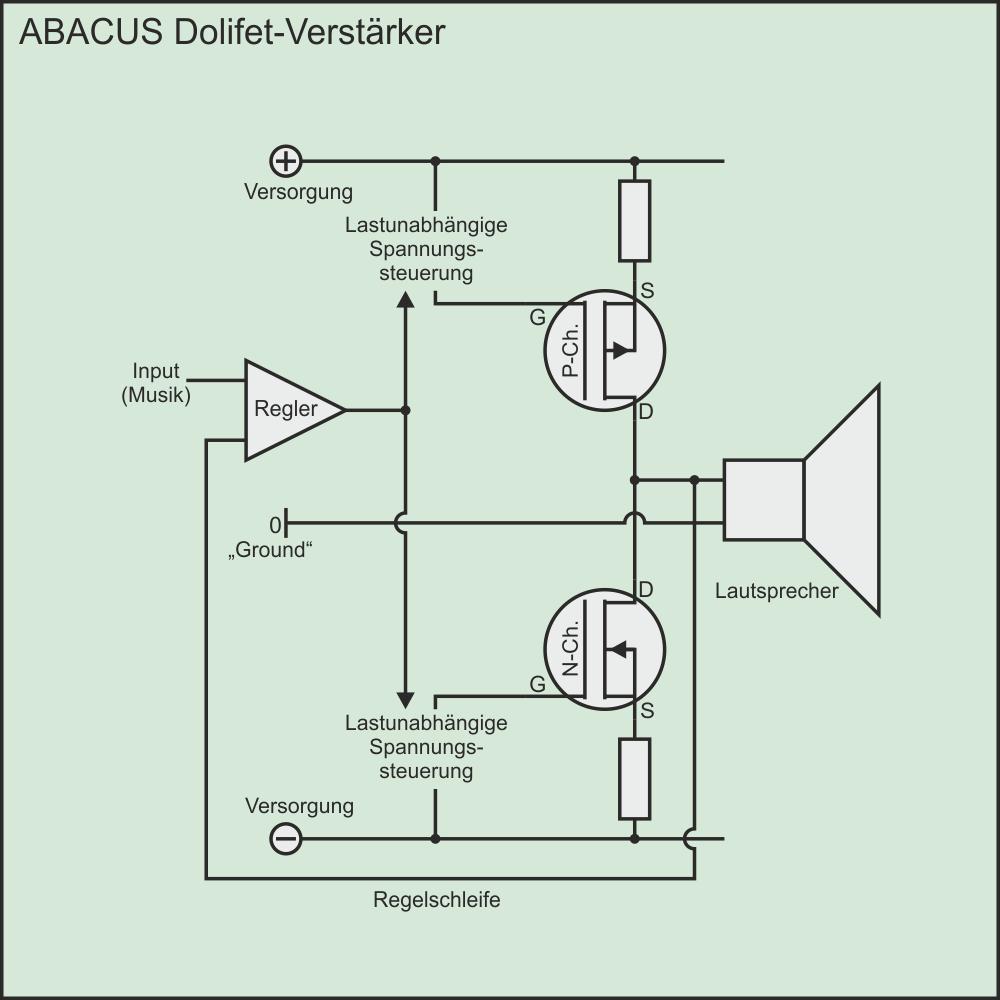 Schema des ABACUS Dolifet