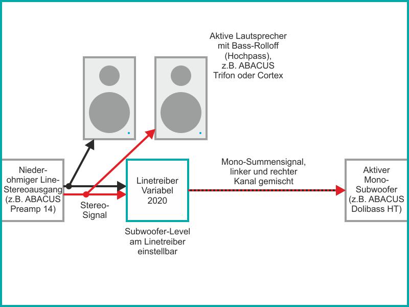 Variabler Linetreiber als Subwoofer-Controller