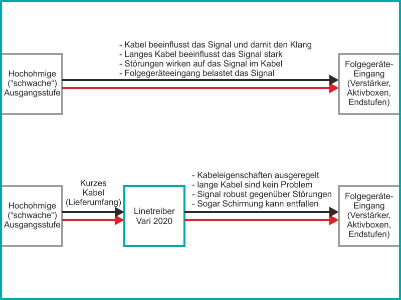 Linetreiber variabel 2020 regelt Kabeleigenschaften aus