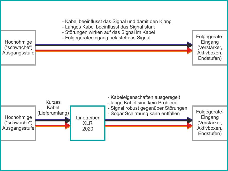 Linetreiber XLR regelt Kabeleigenschaften aus