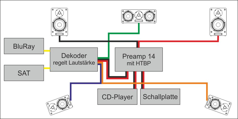 Anwendungsbeispiel Heimkino-Bypass