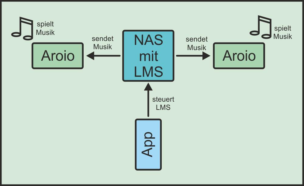 Aroio mit LMS - Schema