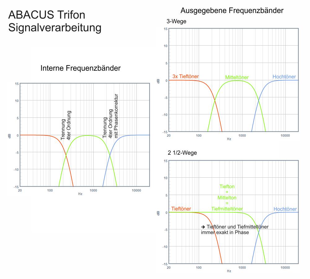Trifon Serie - Frequenzbänder und Signalverarbeitung